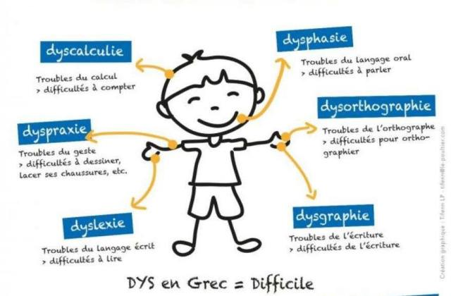 les-differents-troubles
